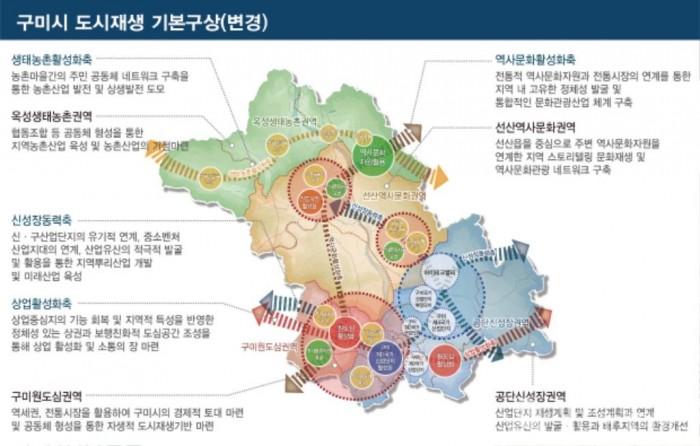 03_구미시 도시재생전략계획변경_기본구상.jpg