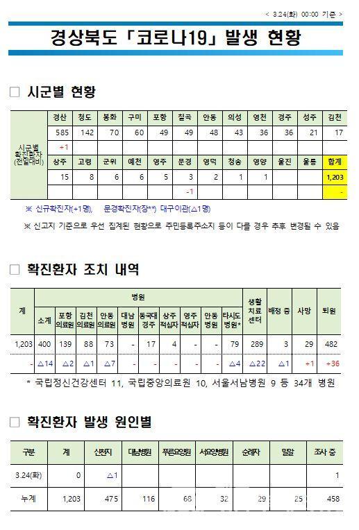경상북도 코로나19 발생현황 (03월 24일 00시).JPG