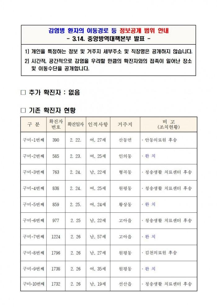 (0324)코로나19 구미현황(언론제공)002.jpg