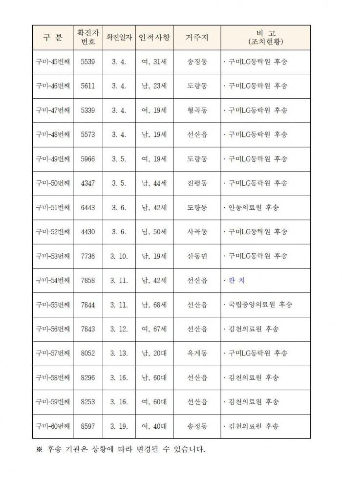 (0324)코로나19 구미현황(언론제공)005.jpg