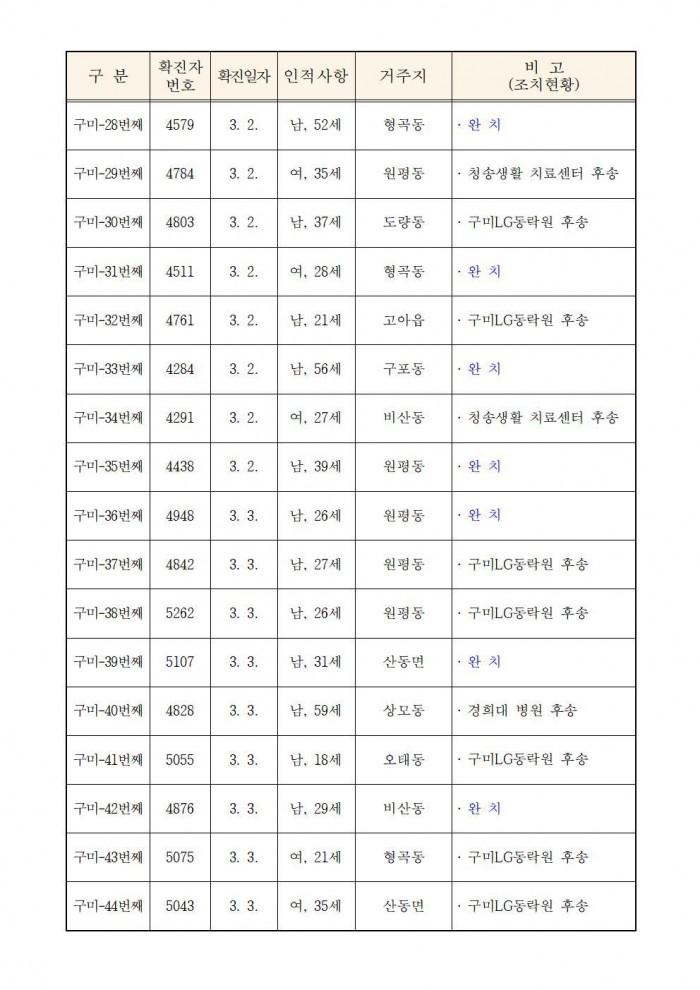 (0324)코로나19 구미현황(언론제공)004.jpg