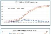 대구광역시 코로나19 발생현황 (03월 15일 00시)